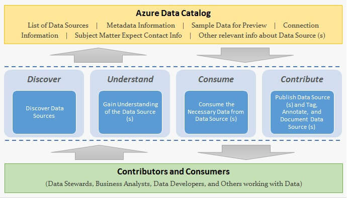 Azure Data Catalog Block Diagram