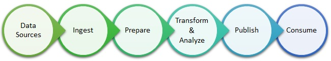 A Typical Analytics Process