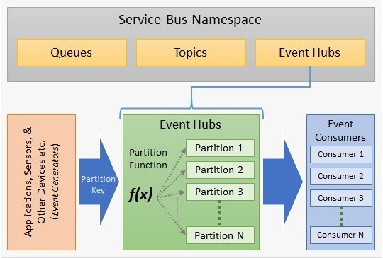 Overview of Azure Event Hubs