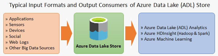 Overview of Azure Data Lake Store