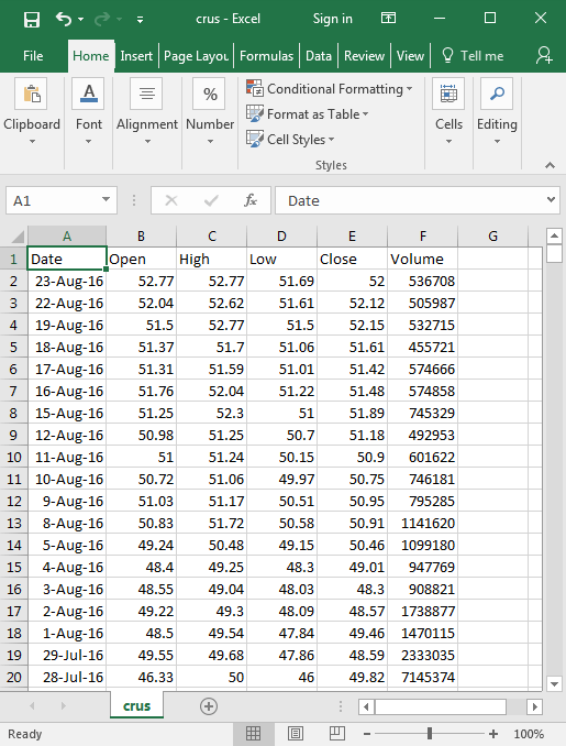 Using SQL Server Data Analysis for Stock Trading Strategies