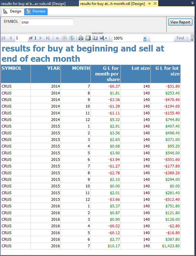 Results for buying at the beginning and selling at the end of each month