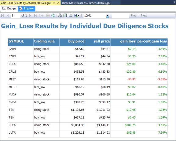 Gain_Loss Results by Individual Due Diligence Stocks