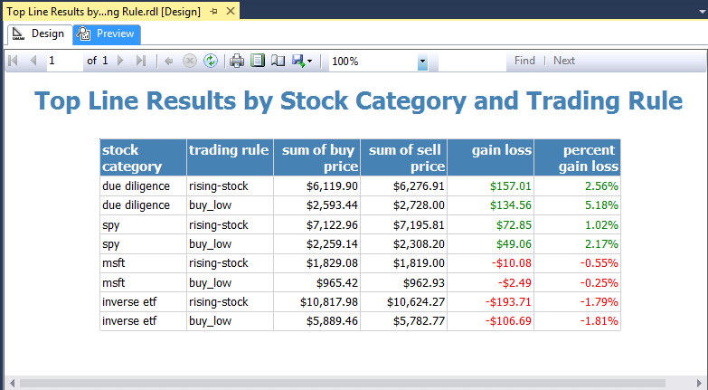 Top Line Results by Stock Category and Trading Rule