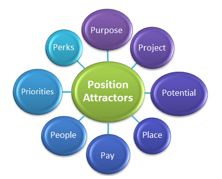 The 8 P's for a quality job description