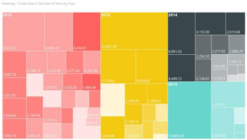 New SQL Server 2016 Reporting Services heatmap