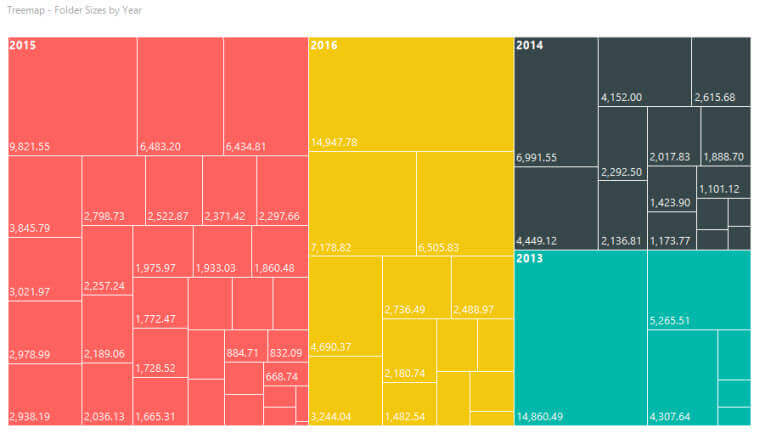 New SQL Server 2016 Reporting Services treemap
