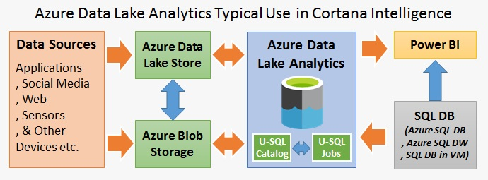 Overview of Azure Data Lake Analytics