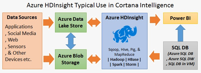Overview of Azure HDInsight