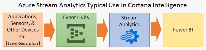 Overview of Azure Stream Analytics
