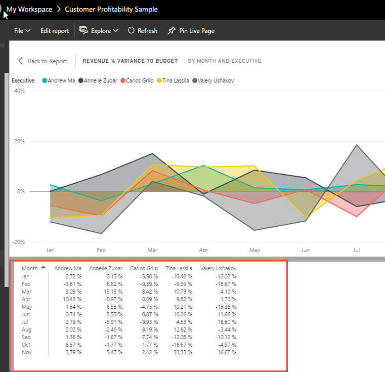Show data result in Power BI