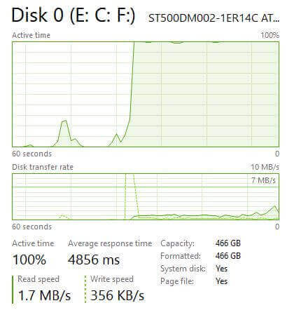Running diskspd.exe to confirm the storage is under pressure by looking at Task Manager