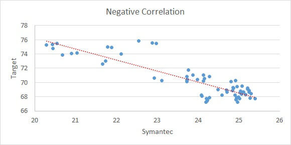 Plot the most negatively correlated