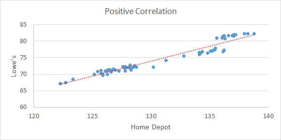 Plot the most positively correlated