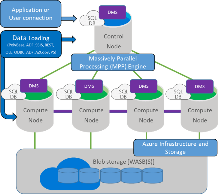 deploying azure sql data warehouse using resource manager