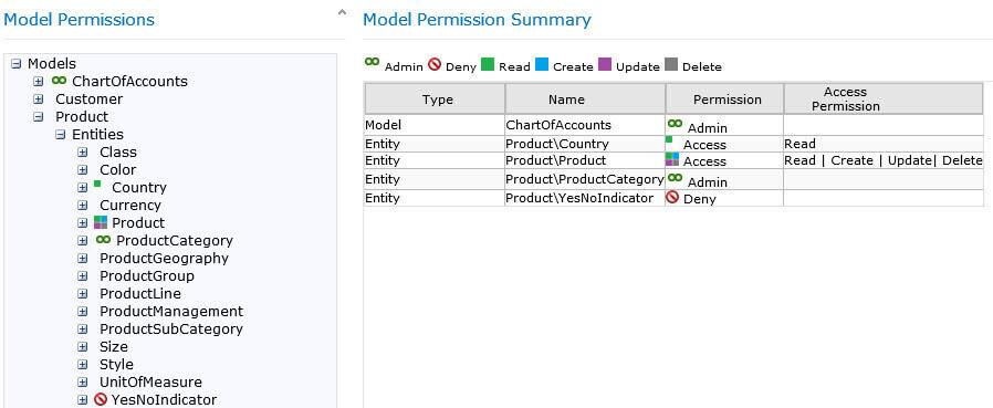 model permissions summary