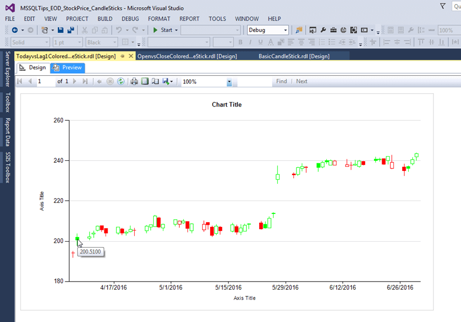 examine the newly formatted TodayvsLag1ColoredCandleStick chart