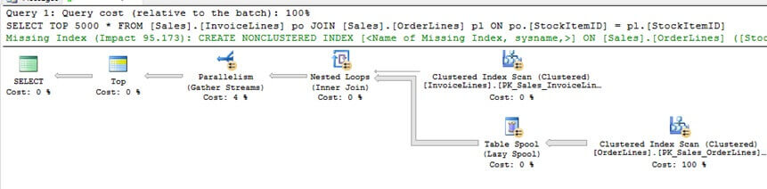 The query without a UDF, will produce a query plan which uses parallelism