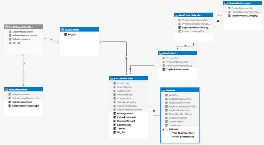 sample data model for the data warehouse