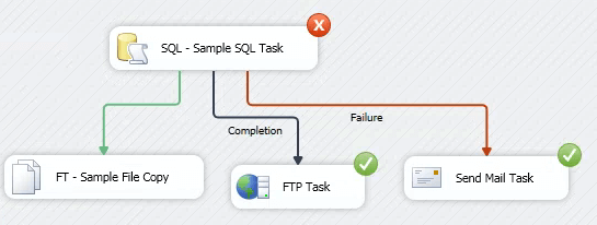FTP Task will be executed if the SQL Task has failed