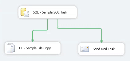 Send Mail Configuration Overview in SSIS Package