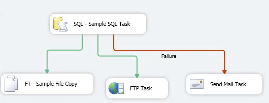 SSIS Package Completion Scenario
