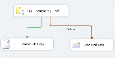 Failure Configuration Changes Overview in SSIS Package