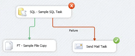 SSIS Package execution of Send mail task after SQL Task