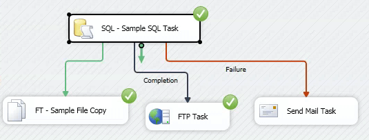 FTP Task will be executed if the SQL Task has completed successfully