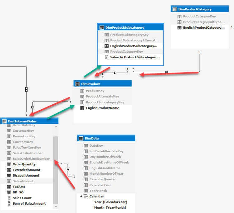 relationships filter flow in SSAS Tabular Model