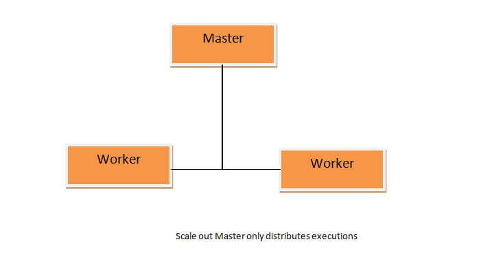 Scale Out Master and Workers in SQL Server 2017