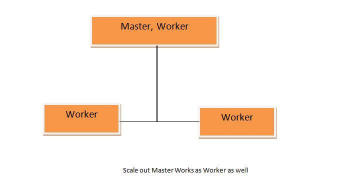 Scale Out Master \ Worker and Workers in SQL Server 2017