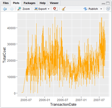 SQL Server Data Access Using R – Part 1