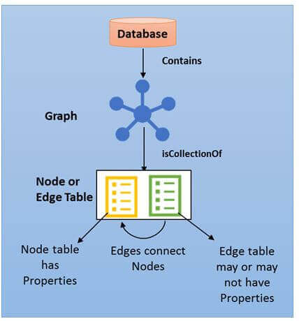 Architecture of SQL Server 2017 Graph Database