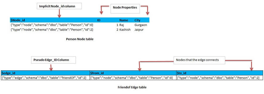 architecture of how the nodes and edge table stores data as well as how the data links to each other in a SQL Server 2017 Graph Database