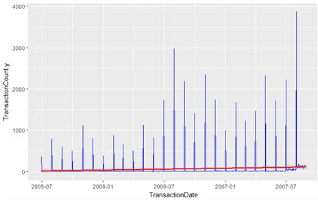 SQL Server Data Access Using R – Part 2