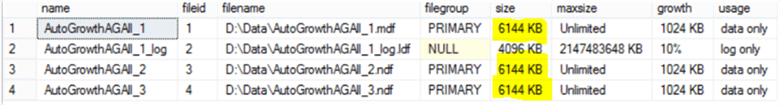 database files were expanded at the same time, results in the same size with even data distribution across these files