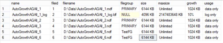 All database files have 6144KB size with 1024KB fixed auto-growth amount
