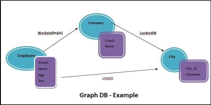 Examples of Graph Database Queries in SQL Server 2017