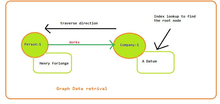 retrive the results from Graph, we need to run the queries in CQL for SQL Server 2017