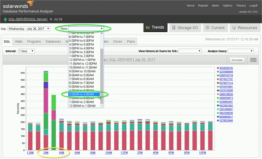 SolarWinds Database Performance Analyzer Trends for a single day