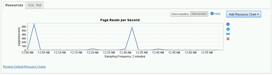 SolarWinds Database Performance Analyzer Page Reads per Second