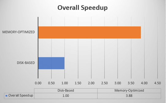 Memory-Optimized Speedup for Sample ETL Process - Overall