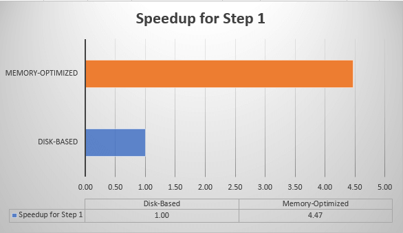 Memory-Optimized Speedup for Sample ETL Process - Step 1