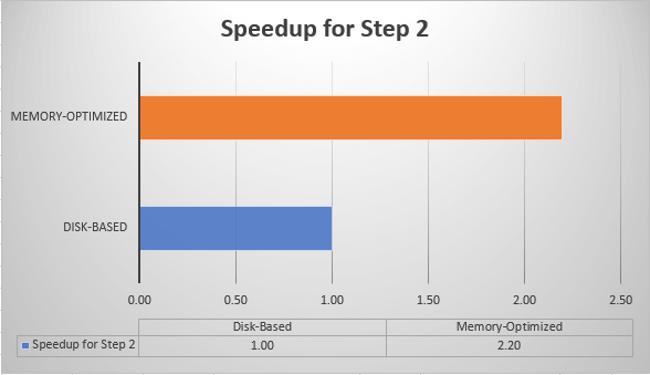 Memory-Optimized Speedup for Sample ETL Process - Step 2