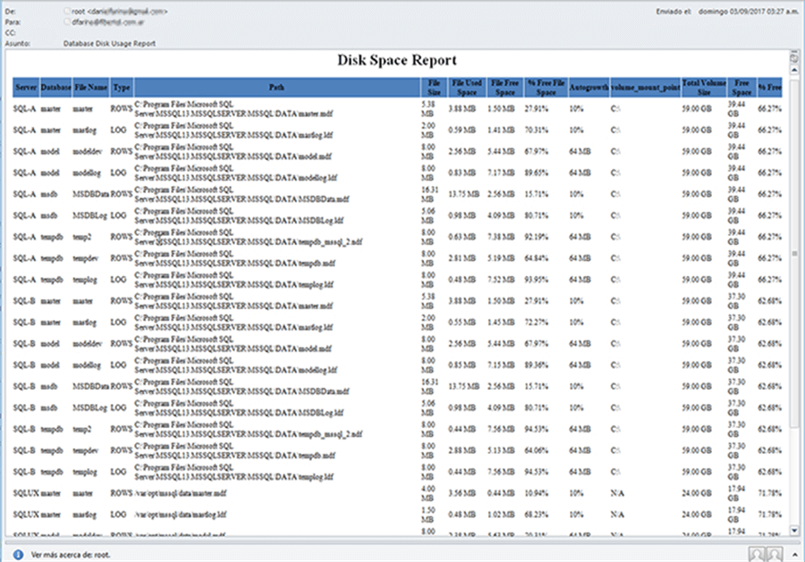 Create SQL Server Disk Space Report for All Servers