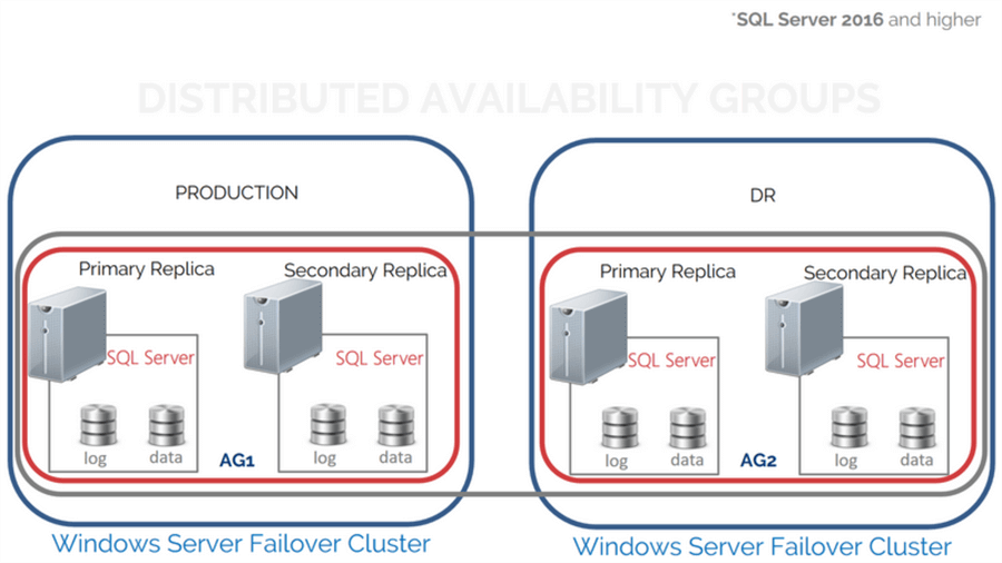 SQL Server Distributed Availability Groups