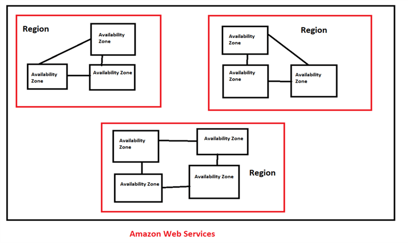 Region has multiple availability zones - Description: AWS has multiple regions and each region has multiple availability zones and each zone consists of one or more discrete data centers, with redundant power capability, networking and connectivity; all housed in separate facilities and by default it will assign nearest region; however if you want to change the region you can change the region. In our case we are in Ohio Region and it allows 3 availability zones.