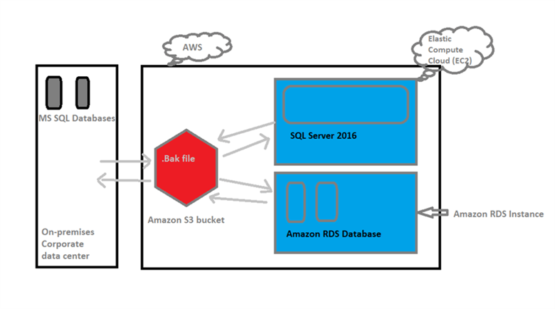 The following scenarios supported to move the database to and from RDS. - Description: The following scenarios supported to move the database to and from RDS.