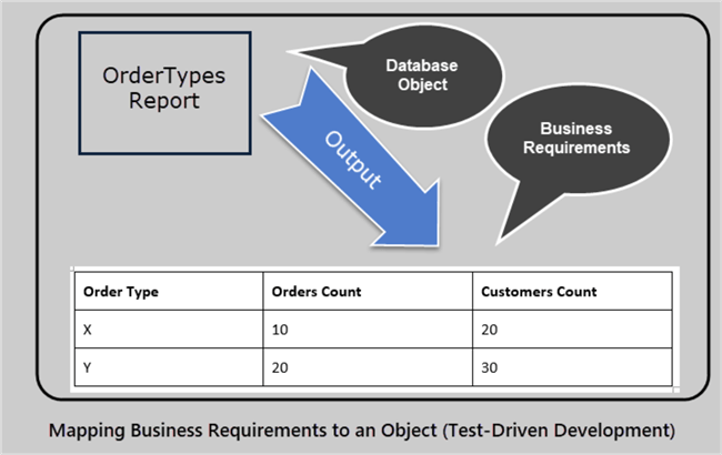 diagram business requirements